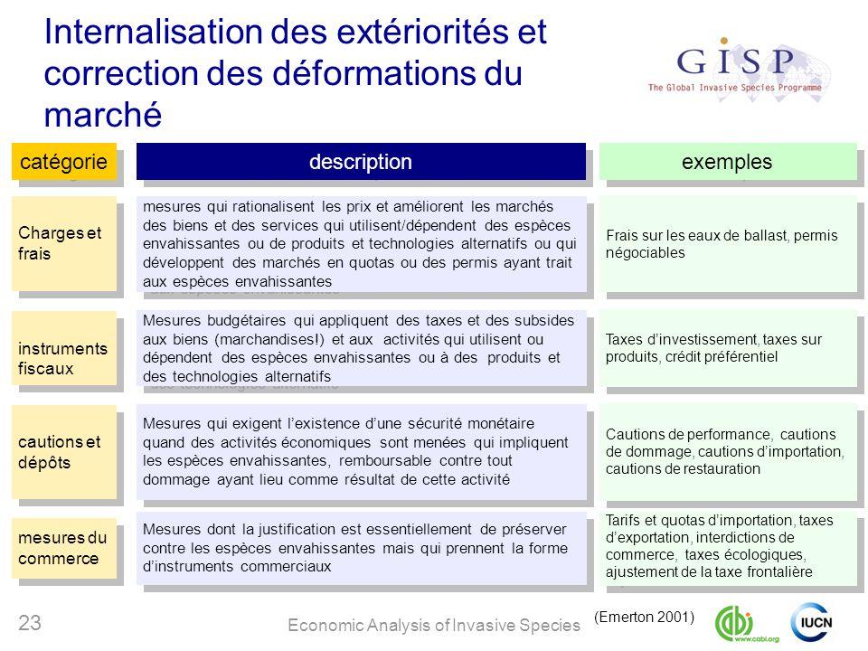 Economic Analysis of Invasive Species 23 Internalisation des extériorités et correction des déformations du marché (Emerton 2001) catégorie Charges et
