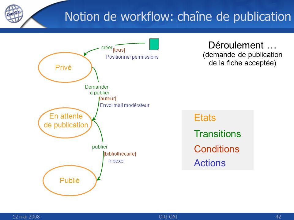 12 mai 2008ORI-OAI42 Etats Transitions Conditions Actions Déroulement … (demande de publication de la fiche acceptée) Privé En attente de publication