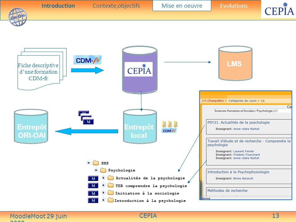 CEPIA13 Fiche descriptive dune formation CDM-fr Entrepôt local CEPIA Entrepôt ORI-OAI LMS IntroductionContexte,objectifs Mise en oeuvre Evolutions MoodleMoot 29 juin 2009