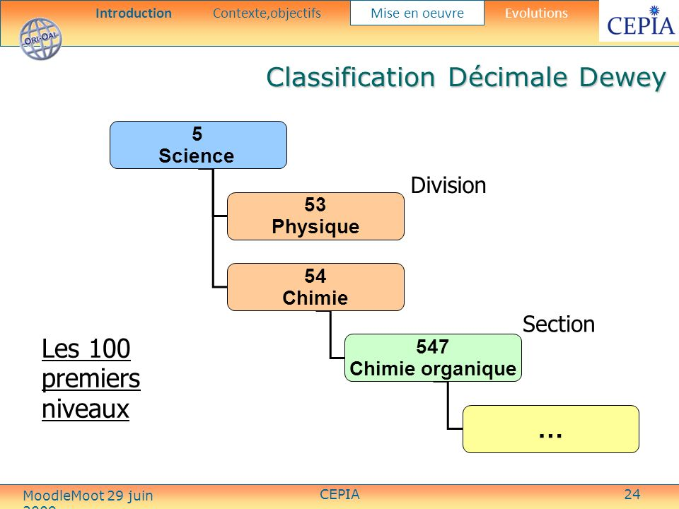 CEPIA24 Les 100 premiers niveaux 5 Science 53 Physique 54 Chimie 547 Chimie organique … Division Section Classification Décimale Dewey IntroductionContexte,objectifs Mise en oeuvre Evolutions MoodleMoot 29 juin 2009