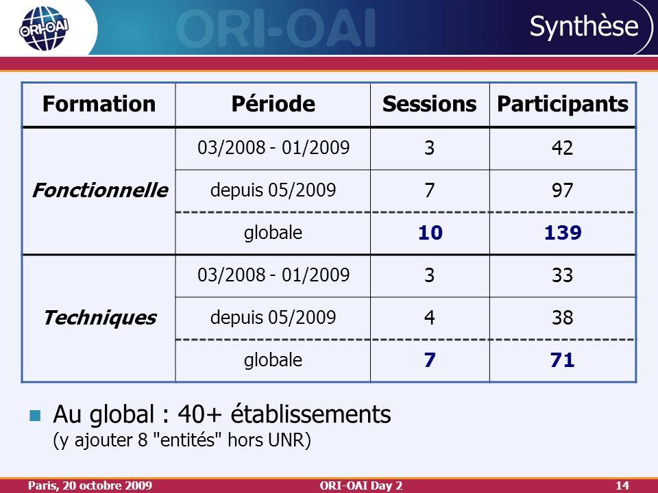 Paris, 20 octobre 2009ORI-OAI Day 214 Synthèse FormationPériodeSessionsParticipants Fonctionnelle 03/2008 - 01/2009 342 depuis 05/2009 797 globale 10139 Techniques 03/2008 - 01/2009 333 depuis 05/2009 438 globale 771 Au global : 40+ établissements (y ajouter 8 entités hors UNR)