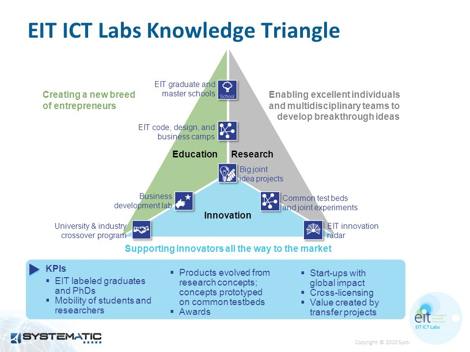 Copyright © 2010 Systematic EIT ICT Labs Knowledge Triangle EducationResearch Innovation EIT innovation radar University & industry crossover program Big joint idea projects Creating a new breed of entrepreneurs Enabling excellent individuals and multidisciplinary teams to develop breakthrough ideas Supporting innovators all the way to the market EIT graduate and master schools Common test beds and joint experiments Business development lab EIT code, design, and business camps KPIs EIT labeled graduates and PhDs Mobility of students and researchers Products evolved from research concepts; concepts prototyped on common testbeds Awards Start-ups with global impact Cross-licensing Value created by transfer projects