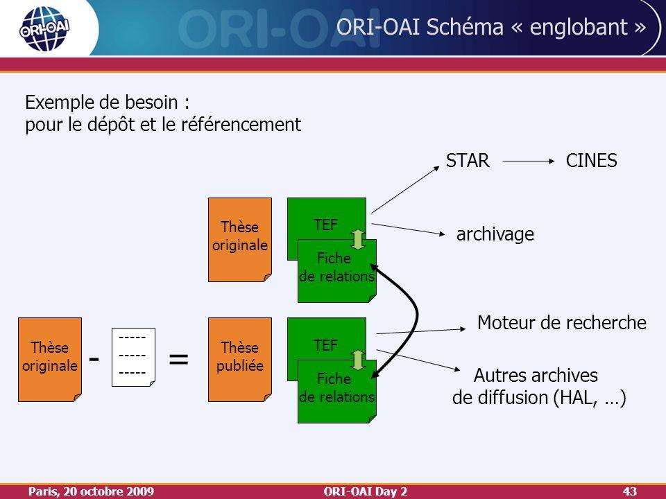 Paris, 20 octobre 2009ORI-OAI Day 243 TEF ORI-OAI Schéma « englobant » Thèse originale Fiche de relations Fiche de relations STAR archivage CINES Moteur de recherche Autres archives de diffusion (HAL, …) Exemple de besoin : pour le dépôt et le référencement Thèse publiée Thèse originale -= -----