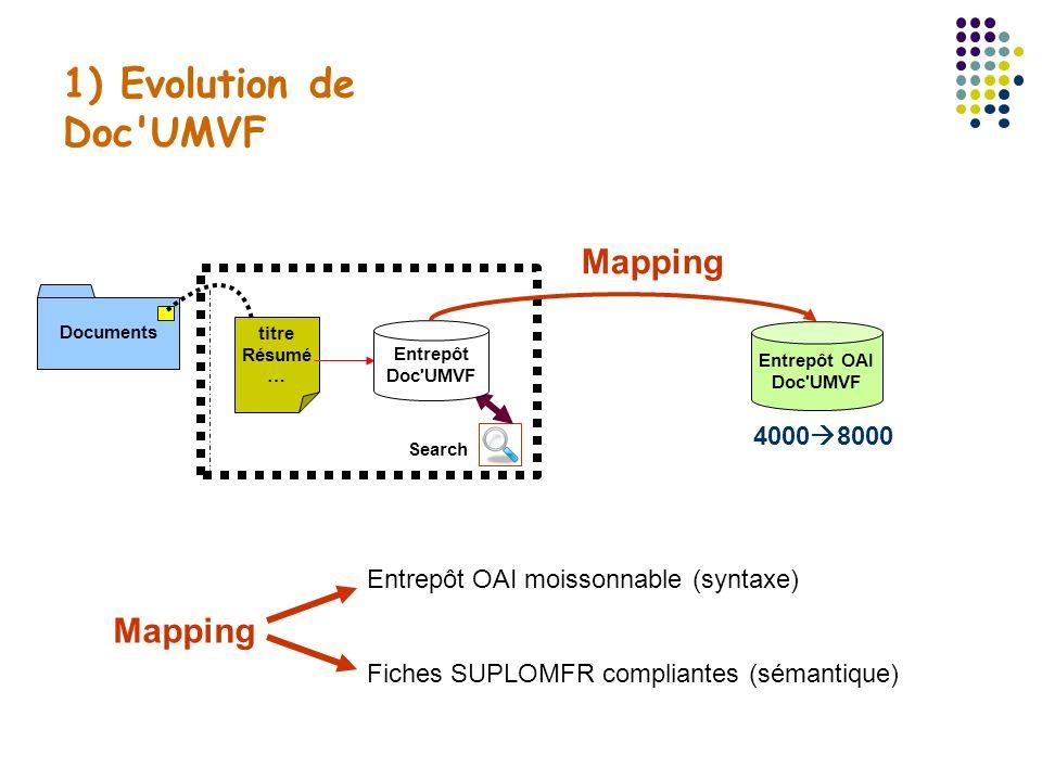 1) Evolution de Doc'UMVF titre Résumé … Documents Search Entrepôt OAI Doc'UMVF Entrepôt Doc'UMVF Mapping Entrepôt OAI moissonnable (syntaxe) Fiches SU