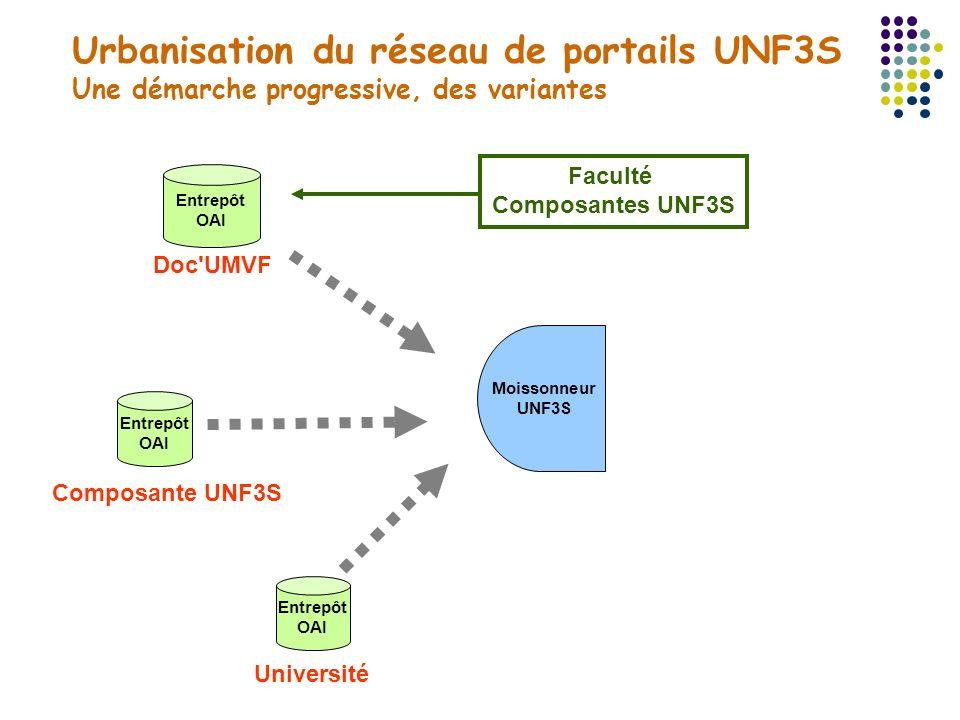 Urbanisation du réseau de portails UNF3S Une démarche progressive, des variantes Entrepôt OAI Entrepôt OAI Moissonneur UNF3S Université Doc'UMVF Entre
