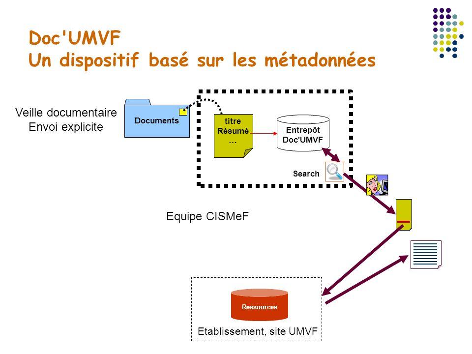 Doc'UMVF Un dispositif basé sur les métadonnées titre Résumé … Documents Entrepôt Doc'UMVF Equipe CISMeF Veille documentaire Envoi explicite Ressource