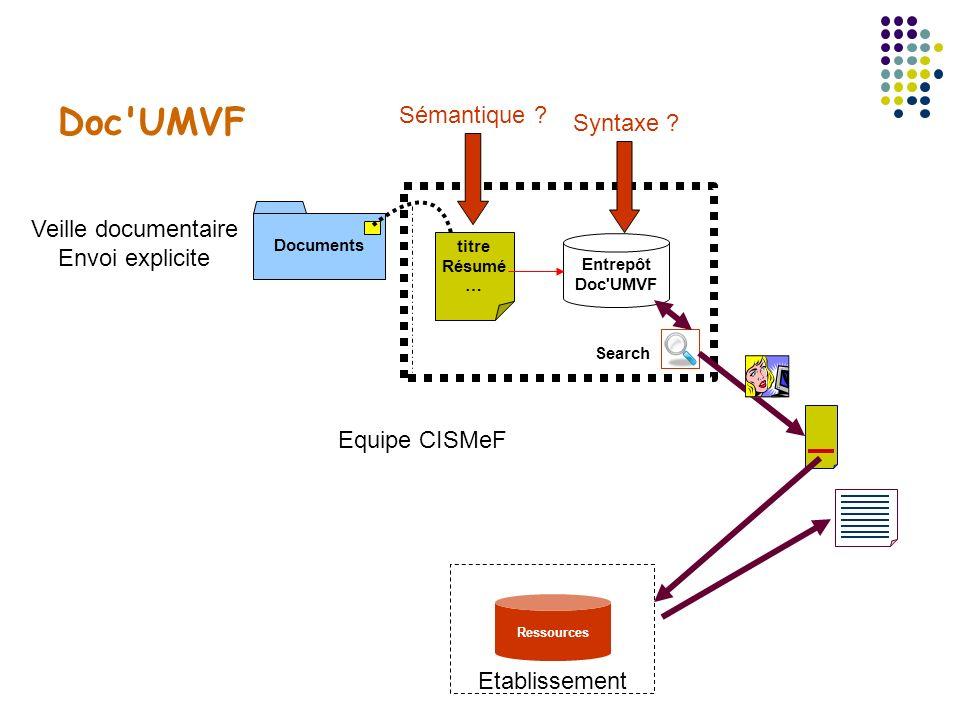 Doc UMVF : Limites du dispositif Indexation propriétaire : Dublin Core ++ mais non full SupLOMFR Back Office propriétaire Modèle centralisé Evolutions du contexte Normes et standards d interopérabilité Indexation dans d autres structures (établissements, composantes de l UNF3S) Nécessité de revisiter le modèle d indexation et de diffusion +++