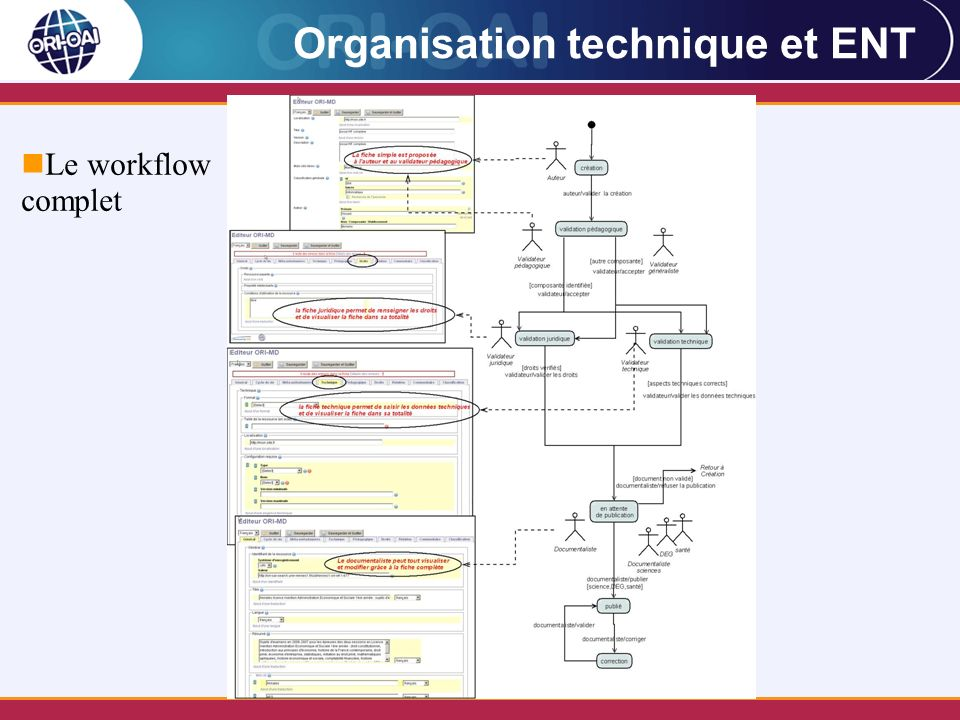 Organisation technique et ENT Le workflow complet