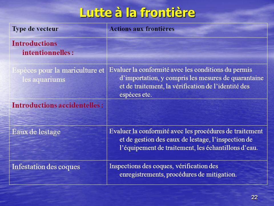22 Lutte à la frontière Inspections des coques, vérification des enregistrements, procédures de mitigation.