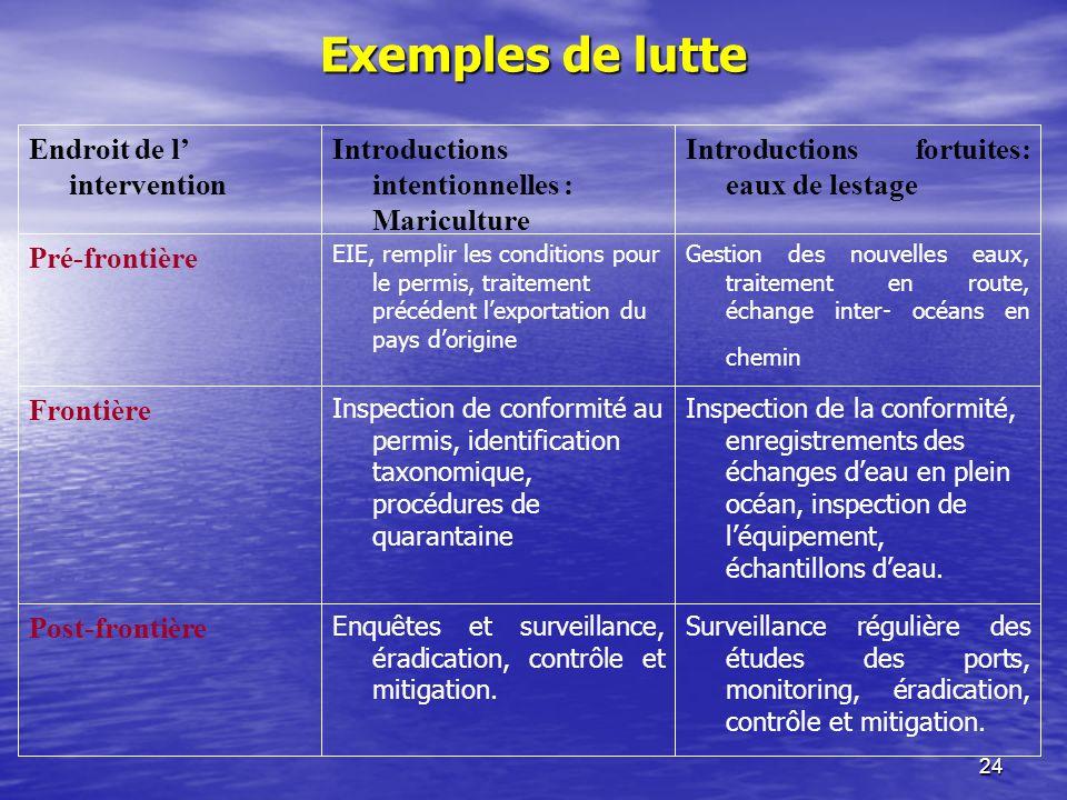24 Exemples de lutte Surveillance régulière des études des ports, monitoring, éradication, contrôle et mitigation.