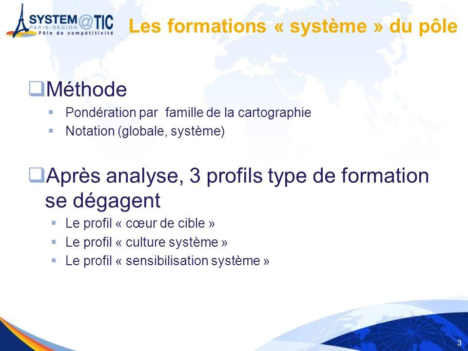 3 Méthode Pondération par famille de la cartographie Notation (globale, système) Après analyse, 3 profils type de formation se dégagent Le profil « cœur de cible » Le profil « culture système » Le profil « sensibilisation système » Les formations « système » du pôle