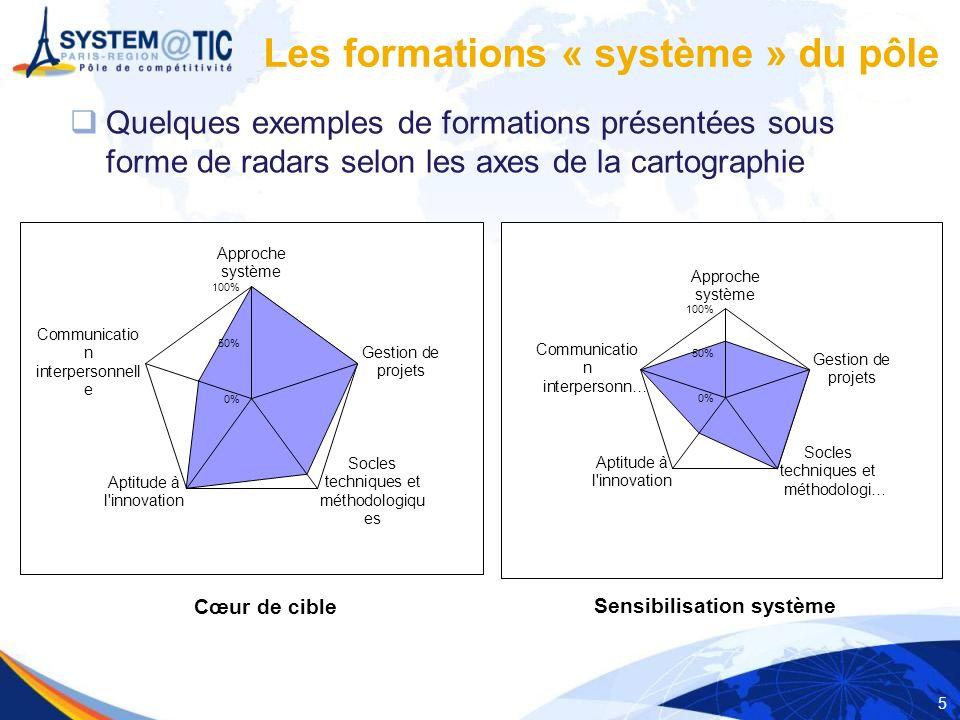 5 Quelques exemples de formations présentées sous forme de radars selon les axes de la cartographie Les formations « système » du pôle Cœur de cible Sensibilisation système