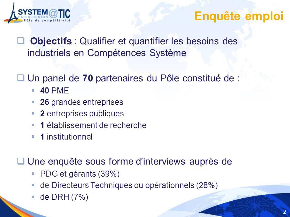 2 Enquête emploi Objectifs : Qualifier et quantifier les besoins des industriels en Compétences Système Un panel de 70 partenaires du Pôle constitué d