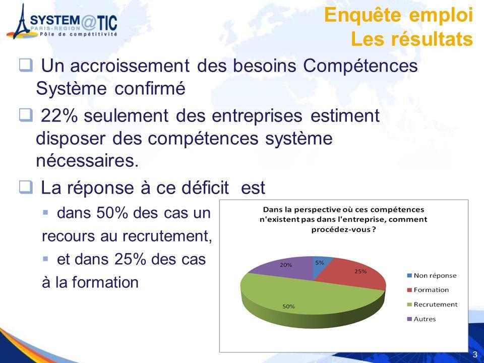 3 Enquête emploi Les résultats Un accroissement des besoins Compétences Système confirmé 22% seulement des entreprises estiment disposer des compétences système nécessaires.