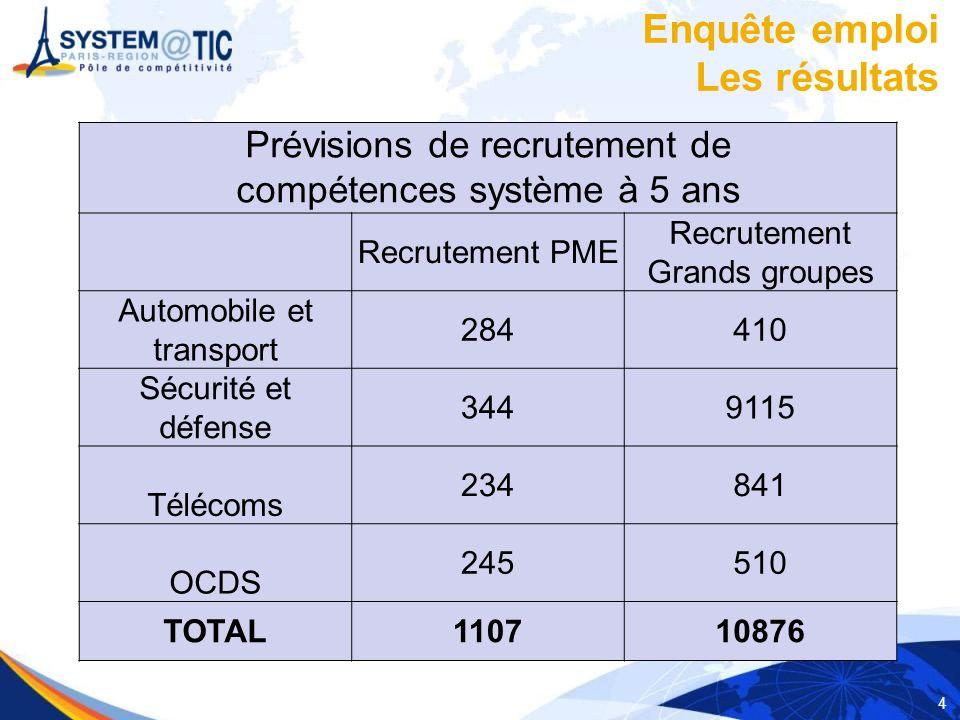 4 Prévisions de recrutement de compétences système à 5 ans Recrutement PME Recrutement Grands groupes Automobile et transport 284410 Sécurité et défen