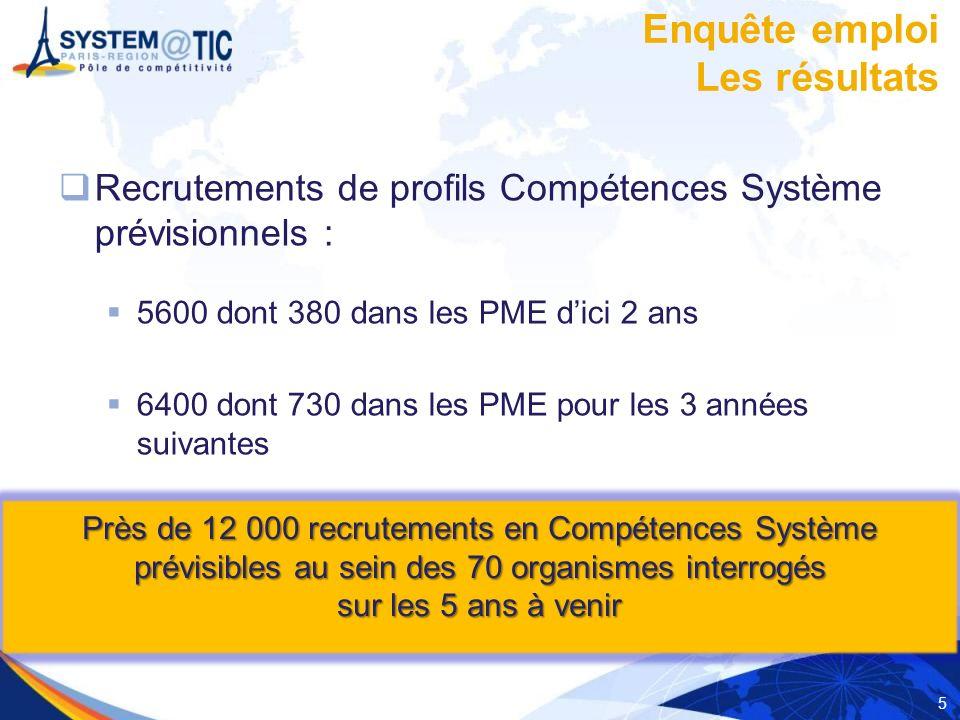 5 Recrutements de profils Compétences Système prévisionnels : 5600 dont 380 dans les PME dici 2 ans 6400 dont 730 dans les PME pour les 3 années suivantes Enquête emploi Les résultats Près de 12 000 recrutements en Compétences Système prévisibles au sein des 70 organismes interrogés sur les 5 ans à venir