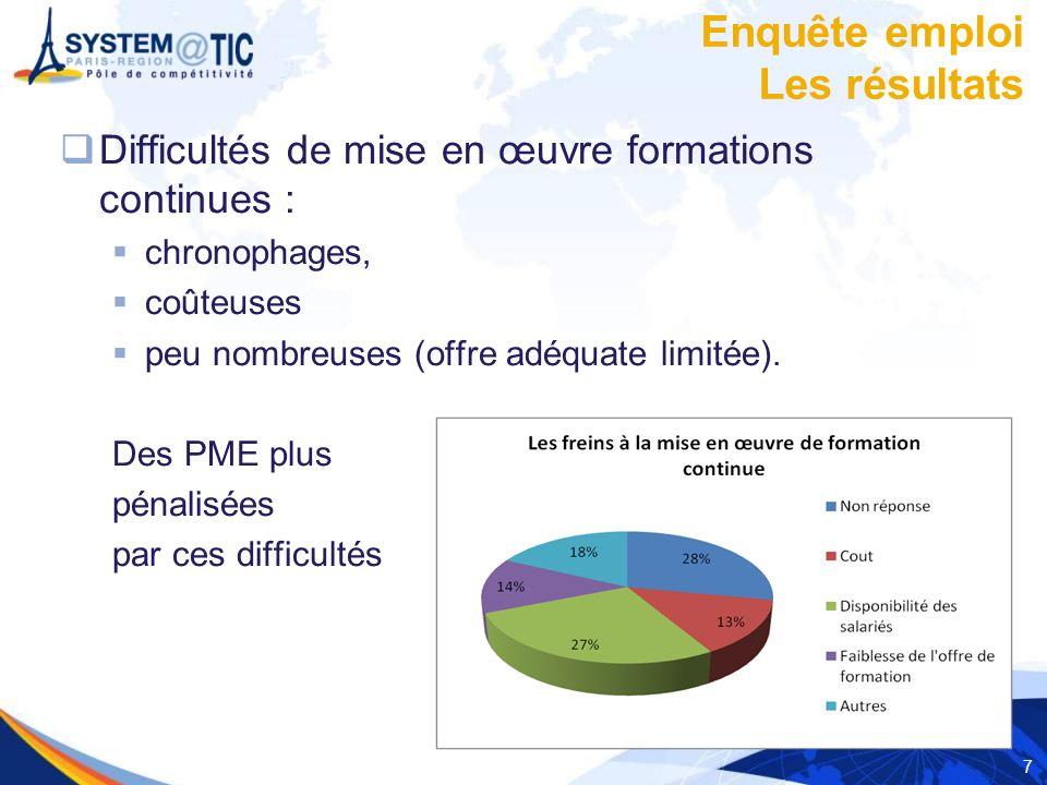 7 Difficultés de mise en œuvre formations continues : chronophages, coûteuses peu nombreuses (offre adéquate limitée). Des PME plus pénalisées par ces
