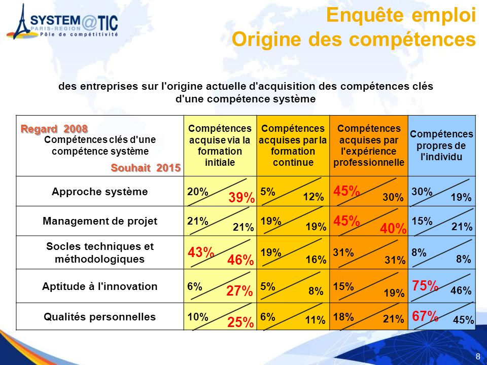 8 Enquête emploi Origine des compétences des entreprises sur l origine actuelle d acquisition des compétences clés d une compétence système Compétences clés d une compétence système Compétences acquise via la formation initiale Compétences acquises par la formation continue Compétences acquises par l expérience professionnelle Compétences propres de l individu Approche système 20% 5% 45% 30% Management de projet 21% 19% 45% 15% Socles techniques et méthodologiques 43% 19% 31% 8% Aptitude à l innovation 6% 5% 15% 75% Qualités personnelles 10% 6% 18% 67% Regard 2008 Souhait 2015 39% 46% 27% 25% 40% 21% 12% 16% 19% 8% 30% 11% 19% 31% 19% 21% 8% 46% 45%