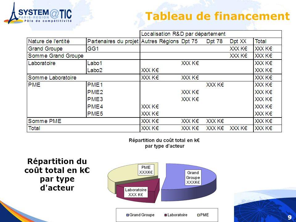 9 Tableau de financement Répartition du coût total en k par type d acteur