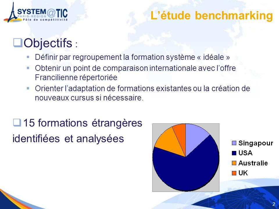 2 Objectifs : Définir par regroupement la formation système « idéale » Obtenir un point de comparaison internationale avec loffre Francilienne réperto