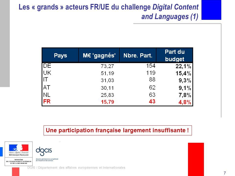 8 DGRI / Département des affaires européennes et internationales Les « grands » acteurs FR/UE du challenge Digital Content and Languages (2) Grands acteurs UE (tous pays confondus) Grands acteurs FR
