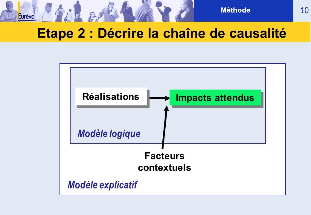10 Etape 2 : Décrire la chaîne de causalité Impacts attendus Réalisations Facteurs contextuels Modèle logique Modèle explicatif Méthode