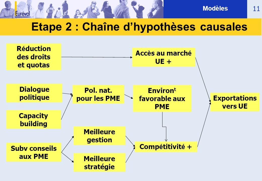 11 Etape 2 : Chaîne dhypothèses causales Modèles Subv conseils aux PME Dialogue politique R é duction des droits et quotas Acc è s au march é UE + Exp