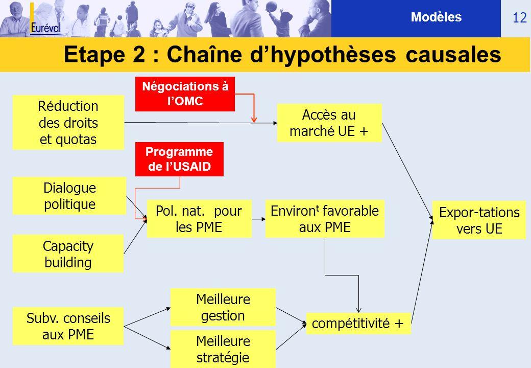 12 Etape 2 : Chaîne dhypothèses causales Modèles Meilleure stratégie Subv. conseils aux PME Dialogue politique R é duction des droits et quotas Pol. n