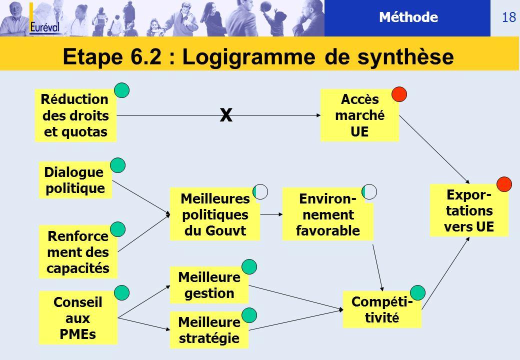 18 Etape 6.2 : Logigramme de synthèse Conseil aux PMEs Dialogue politique R é duction des droits et quotas Meilleures politiques du Gouvt Acc è s marc