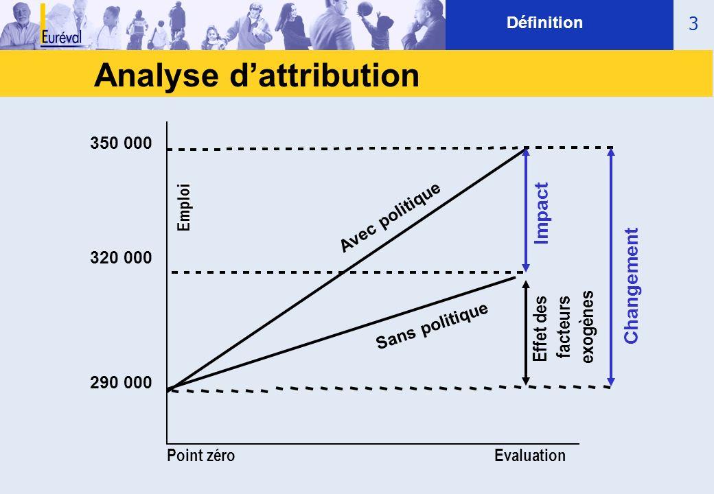 3 Définition Point zéroEvaluation Emploi Sans politique 320 000 290 000 Avec politique 350 000 Analyse dattribution Impact Changement Effet des facteu