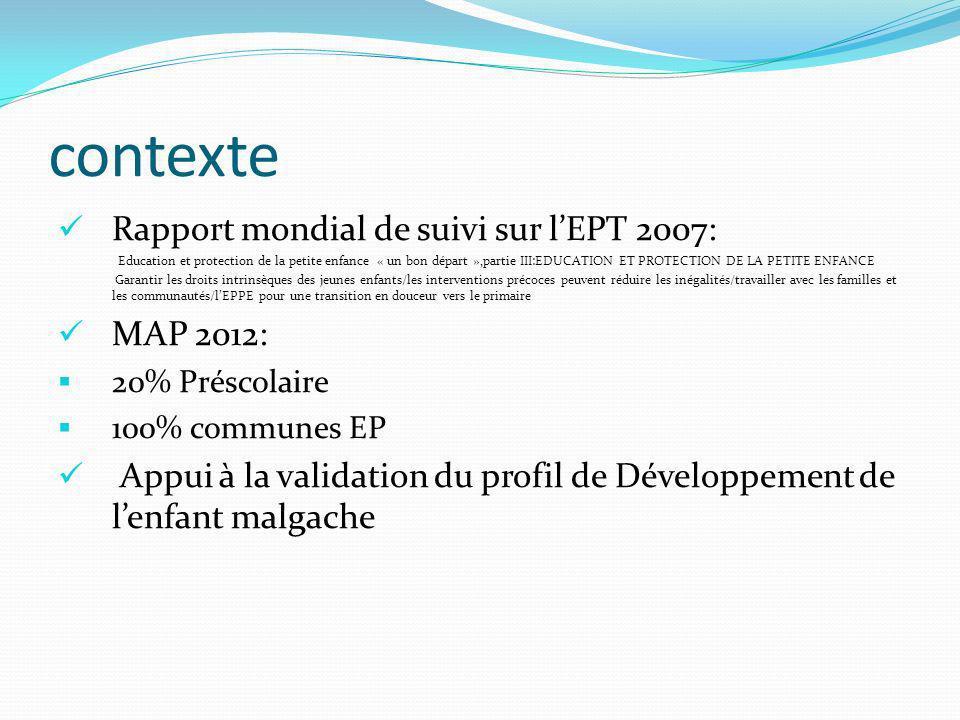 Objectifs 1.