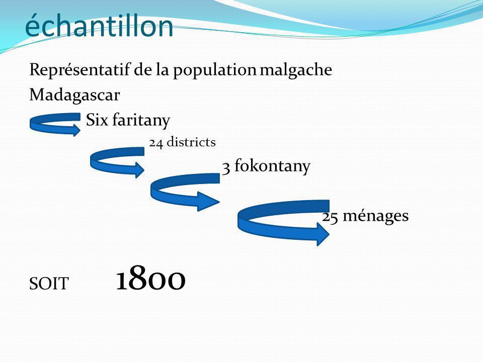 échantillon Représentatif de la population malgache Madagascar Six faritany 24 districts 3 fokontany 25 ménages SOIT 1800
