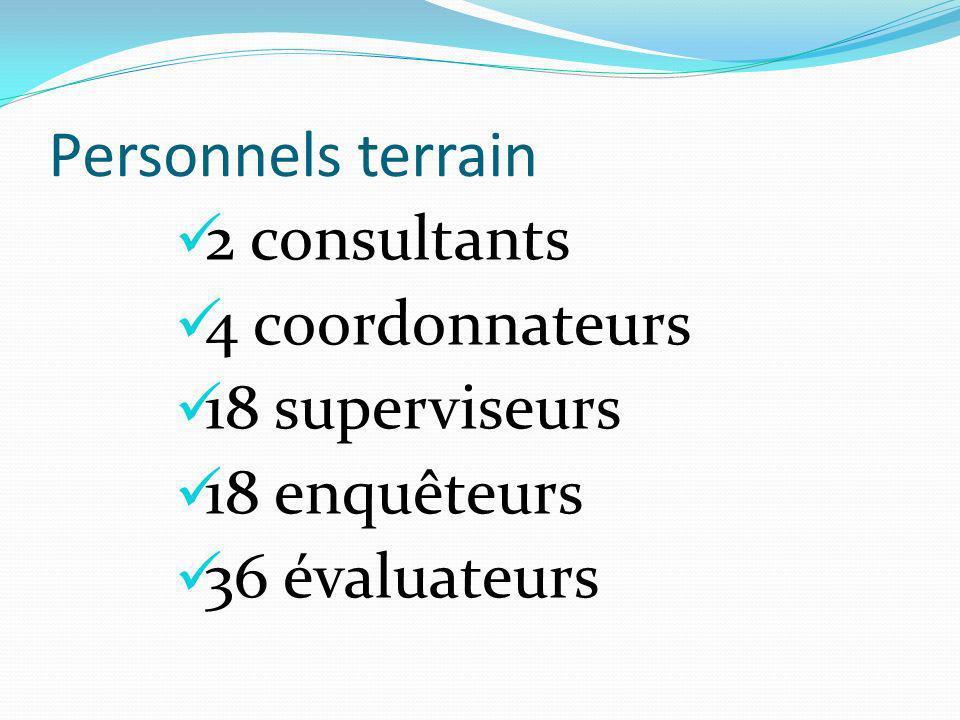 Personnels terrain 2 consultants 4 coordonnateurs 18 superviseurs 18 enquêteurs 36 évaluateurs