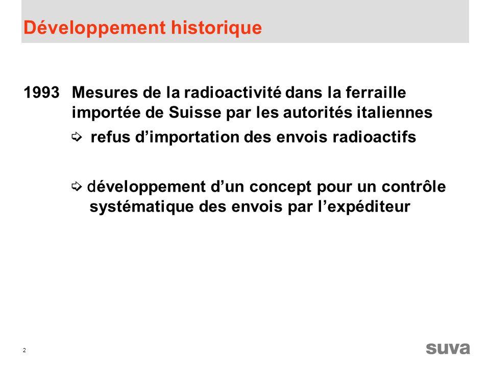 2 Développement historique 1993Mesures de la radioactivité dans la ferraille importée de Suisse par les autorités italiennes refus dimportation des envois radioactifs d éveloppement dun concept pour un contrôle systématique des envois par lexpéditeur
