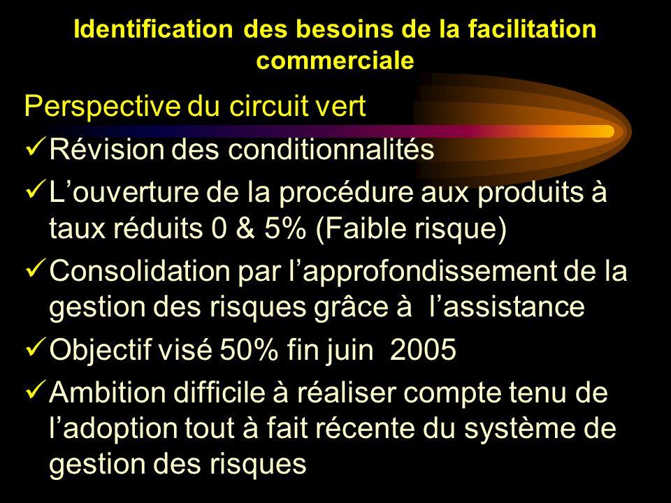 Identification des besoins de la facilitation commerciale Perspective du circuit vert Révision des conditionnalités Louverture de la procédure aux pro