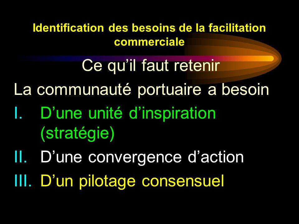 Identification des besoins de la facilitation commerciale Ce quil faut retenir La communauté portuaire a besoin I.Dune unité dinspiration (stratégie)