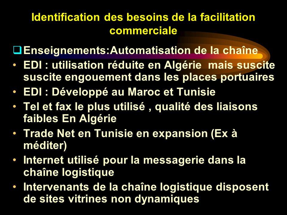Identification des besoins de la facilitation commerciale Enseignements:Automatisation de la chaîne EDI : utilisation réduite en Algérie mais suscite
