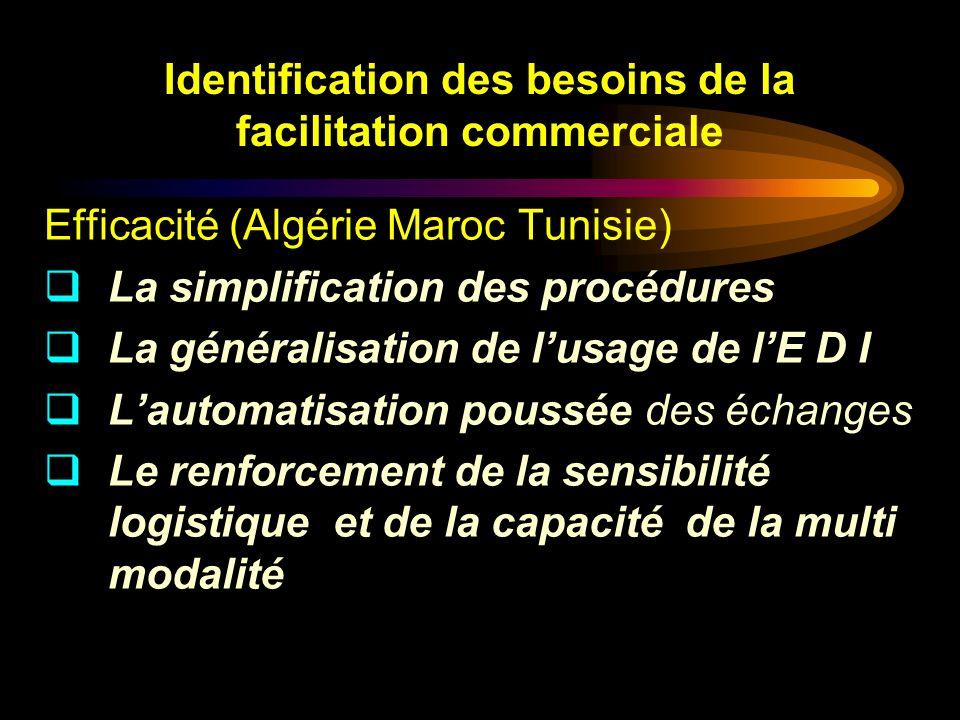 Identification des besoins de la facilitation commerciale Efficacité (Algérie Maroc Tunisie) La simplification des procédures La généralisation de lus
