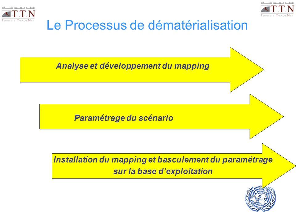 UNECE UN/CEFACT Le Processus de dématérialisation Analyse et développement du mapping Paramétrage du scénario Installation du mapping et basculement d