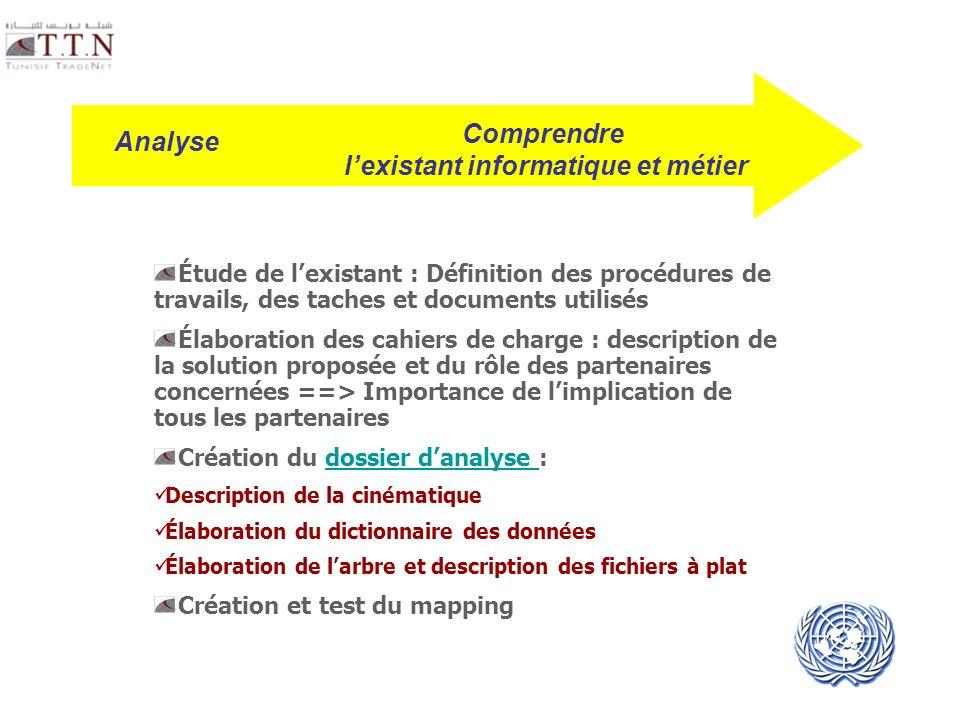 UNECE UN/CEFACT Étude de lexistant : Définition des procédures de travails, des taches et documents utilisés Élaboration des cahiers de charge : descr