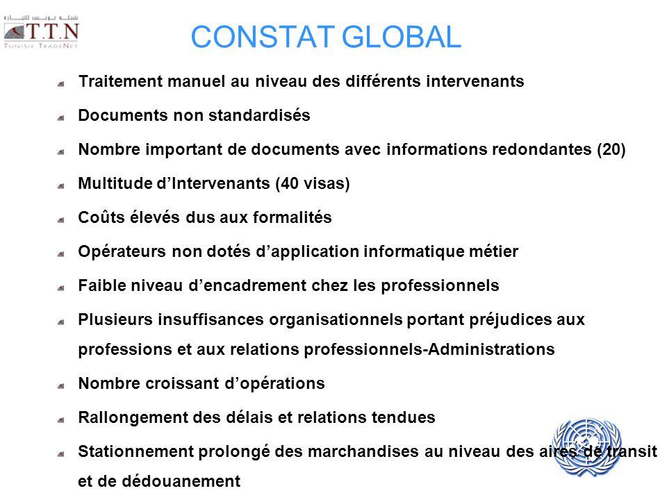 UNECE UN/CEFACT CONSTAT GLOBAL Traitement manuel au niveau des différents intervenants Documents non standardisés Nombre important de documents avec i
