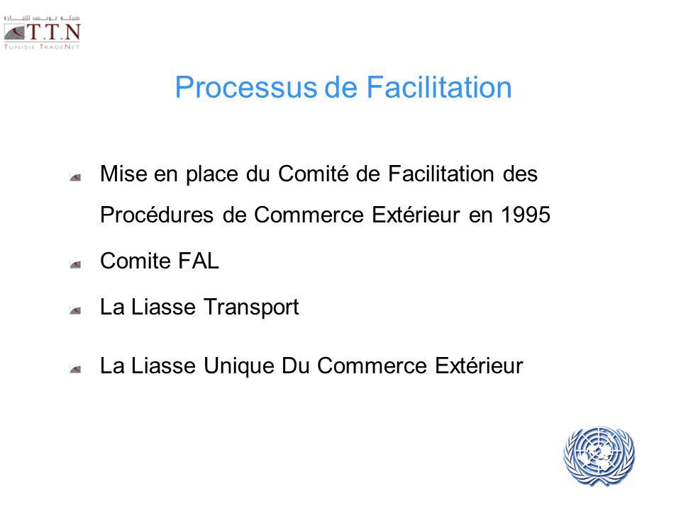 UNECE UN/CEFACT Processus de Facilitation Mise en place du Comité de Facilitation des Procédures de Commerce Extérieur en 1995 Comite FAL La Liasse Tr