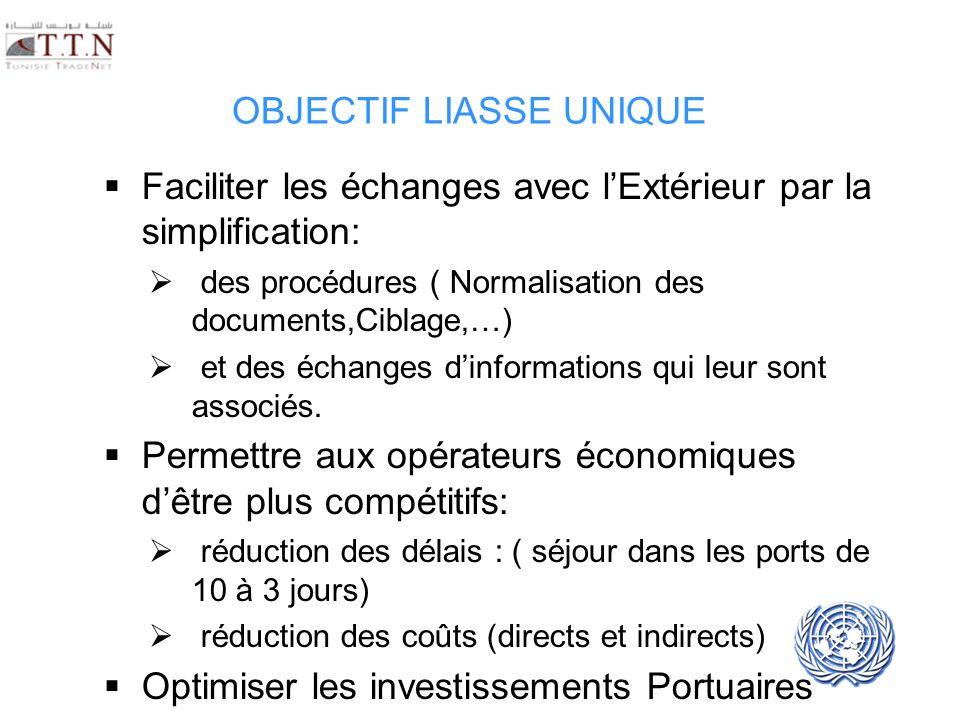 UNECE UN/CEFACT OBJECTIF LIASSE UNIQUE Faciliter les échanges avec lExtérieur par la simplification: des procédures ( Normalisation des documents,Cibl