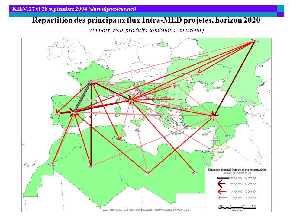 Répartition des principaux flux Intra-MED projetés, horizon 2020 Répartition des principaux flux Intra-MED projetés, horizon 2020 (Import, tous produi