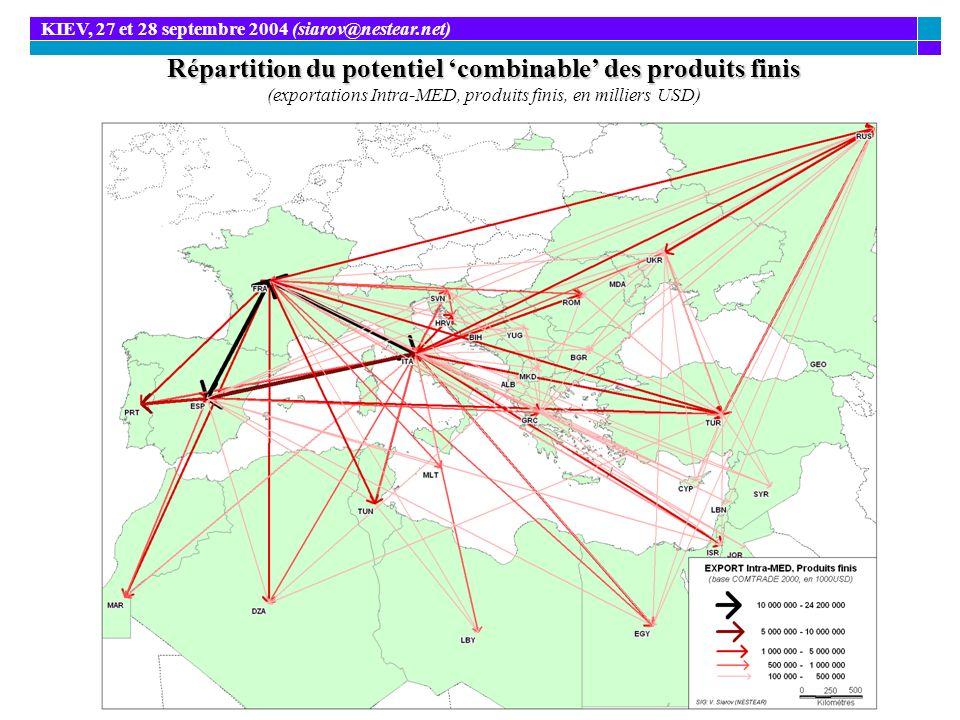 Répartition du potentiel combinable des produits finis Répartition du potentiel combinable des produits finis (exportations Intra-MED, produits finis,