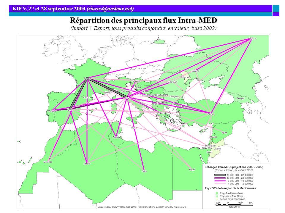 Répartition des principaux flux Intra-MED à lExport Répartition des principaux flux Intra-MED à lExport (Export, tous produits confondus, en valeur, base 2002) KIEV, 27 et 28 septembre 2004 (siarov@nestear.net)