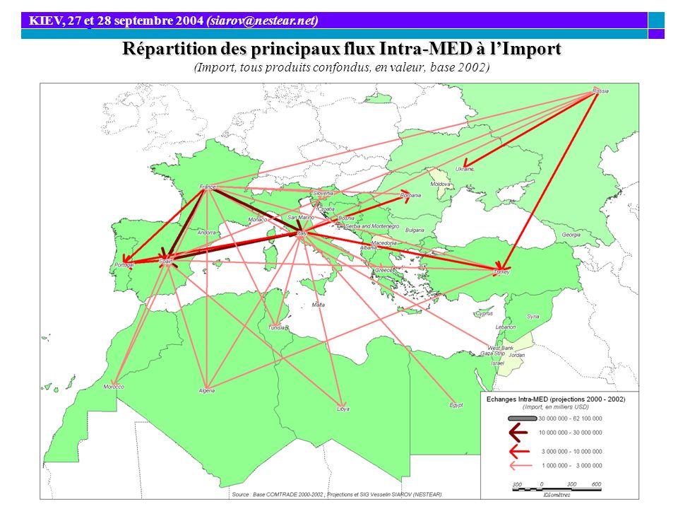 Répartition des principaux flux Intra-MED à lImport Répartition des principaux flux Intra-MED à lImport (Import, tous produits confondus, en valeur, b