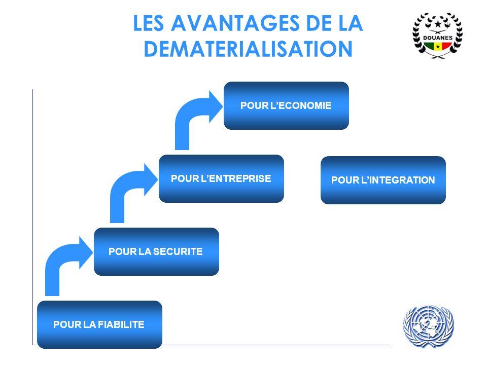 UNECE UN/CEFACT LES AVANTAGES DE LA DEMATERIALISATION POUR LA FIABILITE POUR LENTREPRISE POUR LECONOMIE POUR LA SECURITE POUR LINTEGRATION