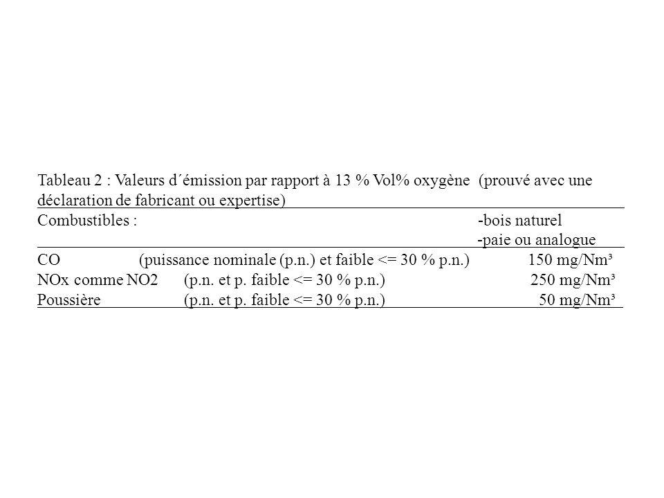 Tableau 2 : Valeurs d´émission par rapport à 13 % Vol% oxygène (prouvé avec une déclaration de fabricant ou expertise) Combustibles : -bois naturel -paie ou analogue CO (puissance nominale (p.n.) et faible <= 30 % p.n.) 150 mg/Nm³ NOx comme NO2 (p.n.