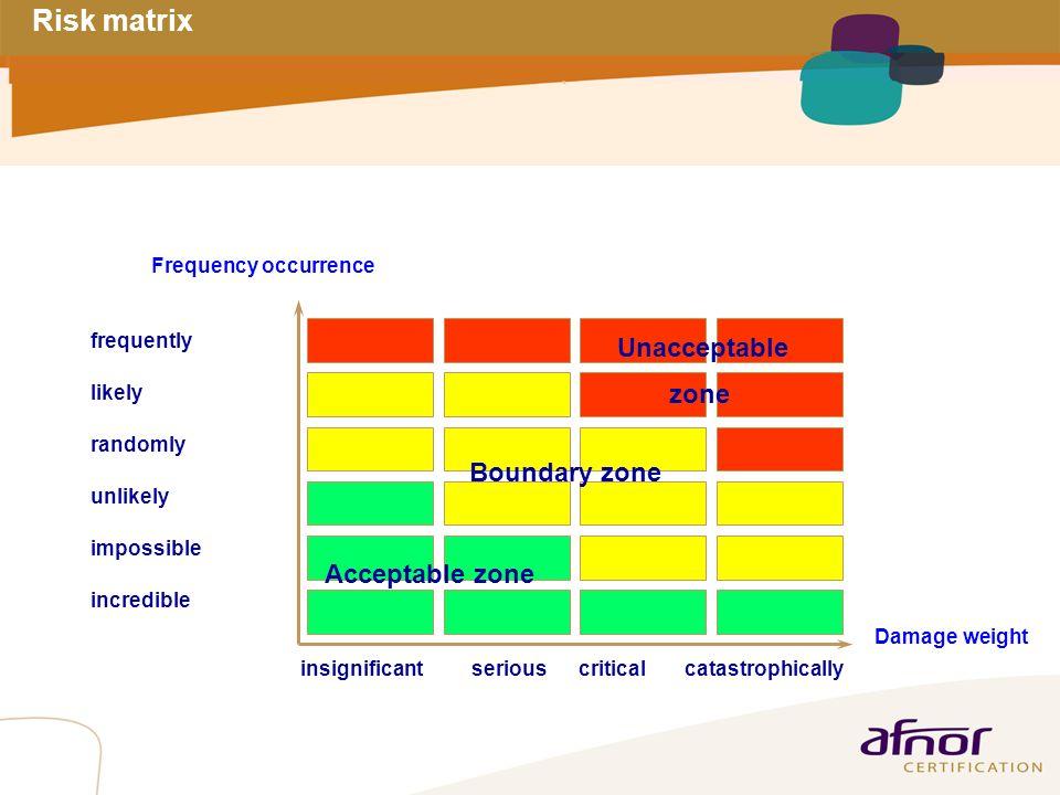 1 / Pour personnaliser les références : Affichage / En-tête et pied de page Personnaliser la zone Pied de page, Faire appliquer partout Risk matrix fr